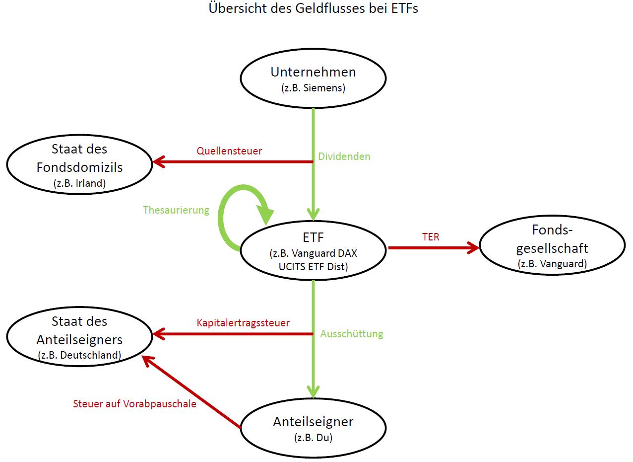 Ablaufdiagramm des Geldflusses mit Dividenden und anfallende Steuern und Abgaben