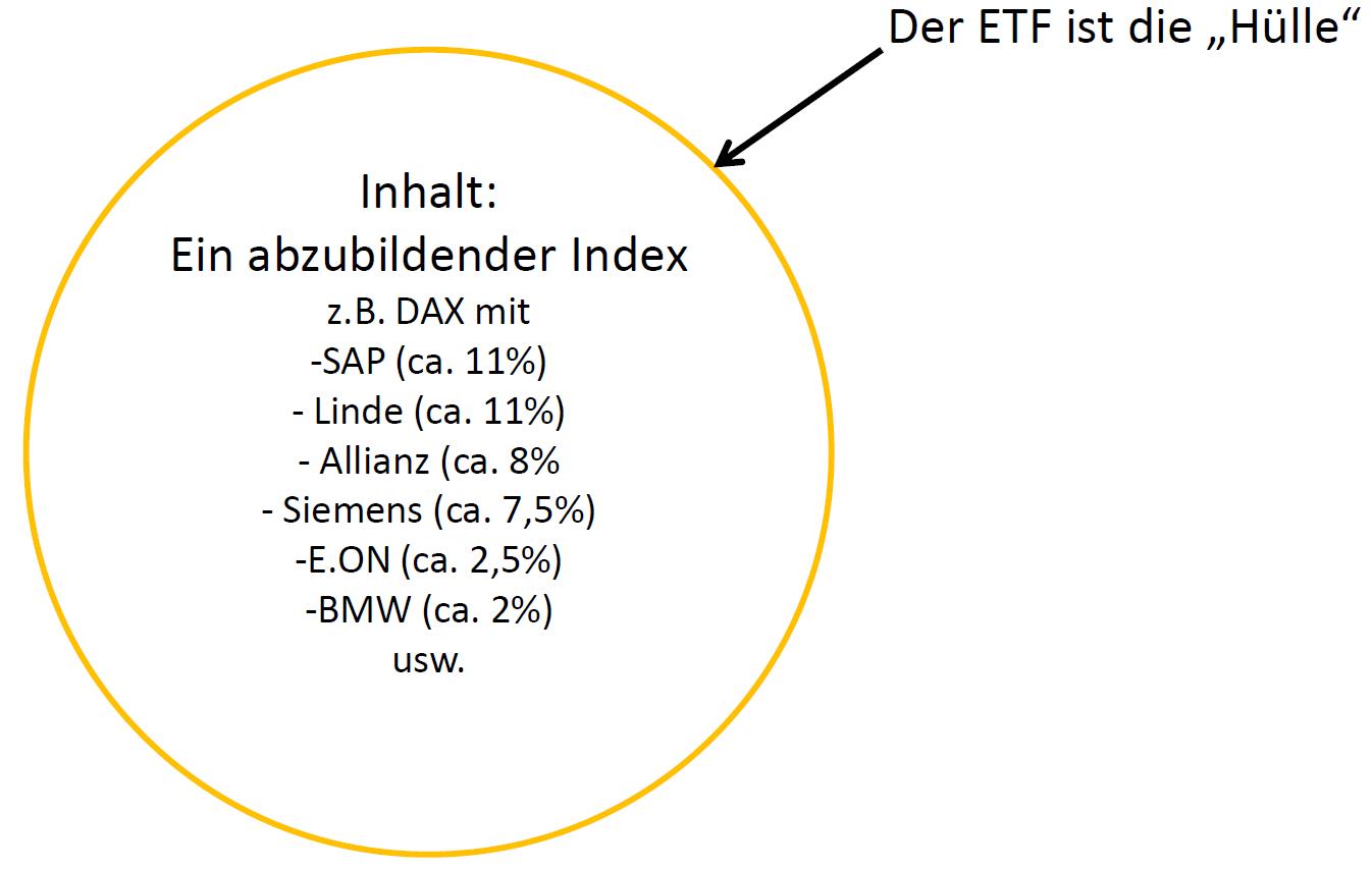 ETF Konstruktion, Veranschaulichung ETF