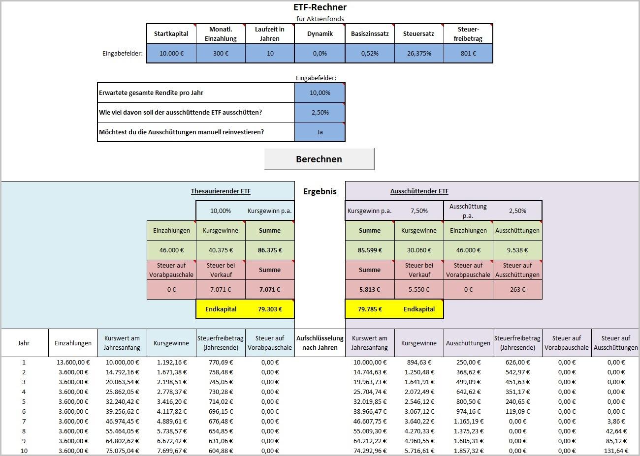Berechnungsbeispiel ETF-Rechner, Sparplanrechner, Thesaurierend, Ausschüttend