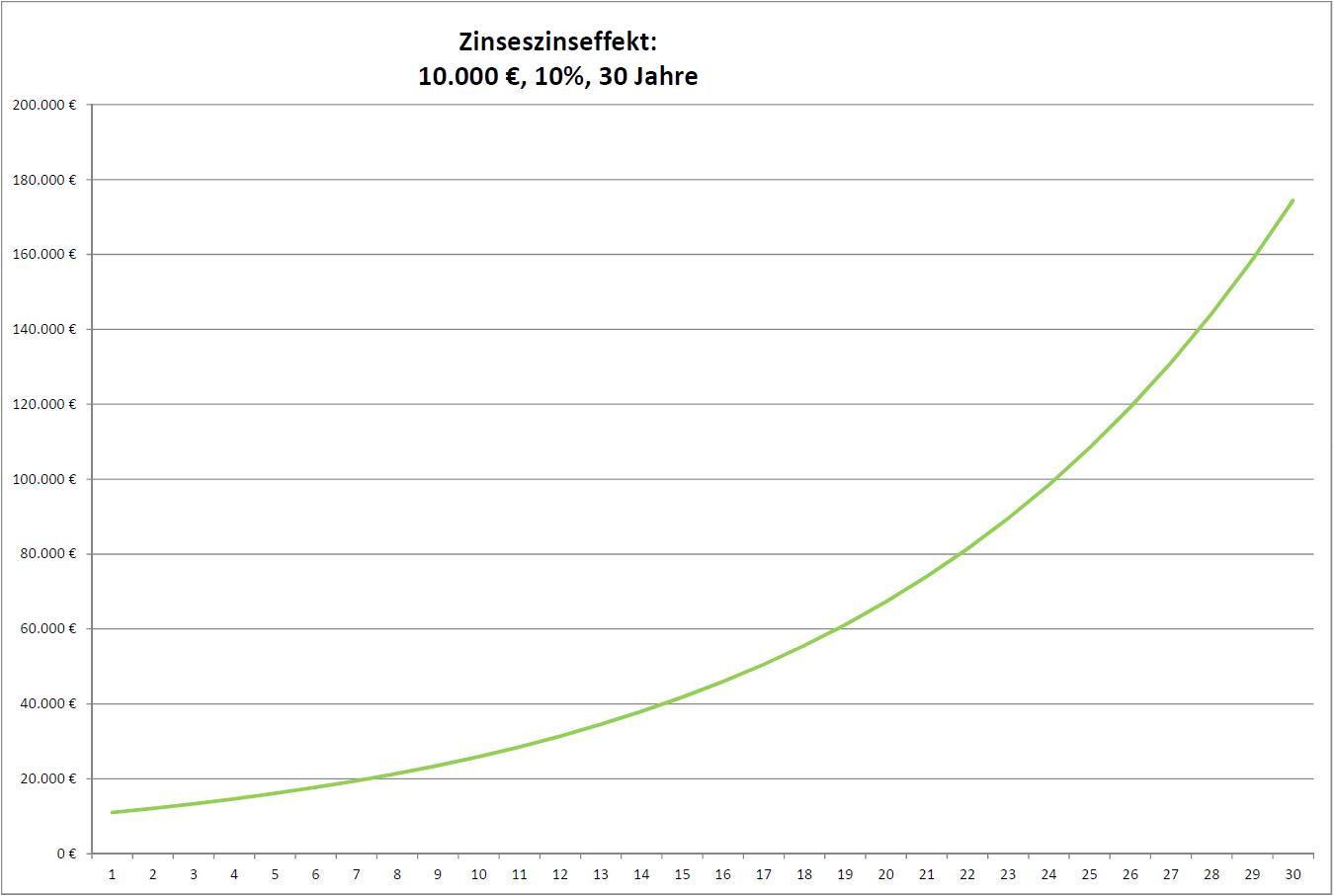 Zinseszinseffekt: 10000 €, 10 %, 30 Jahre, exponentielles Wachstum veranschaulichen